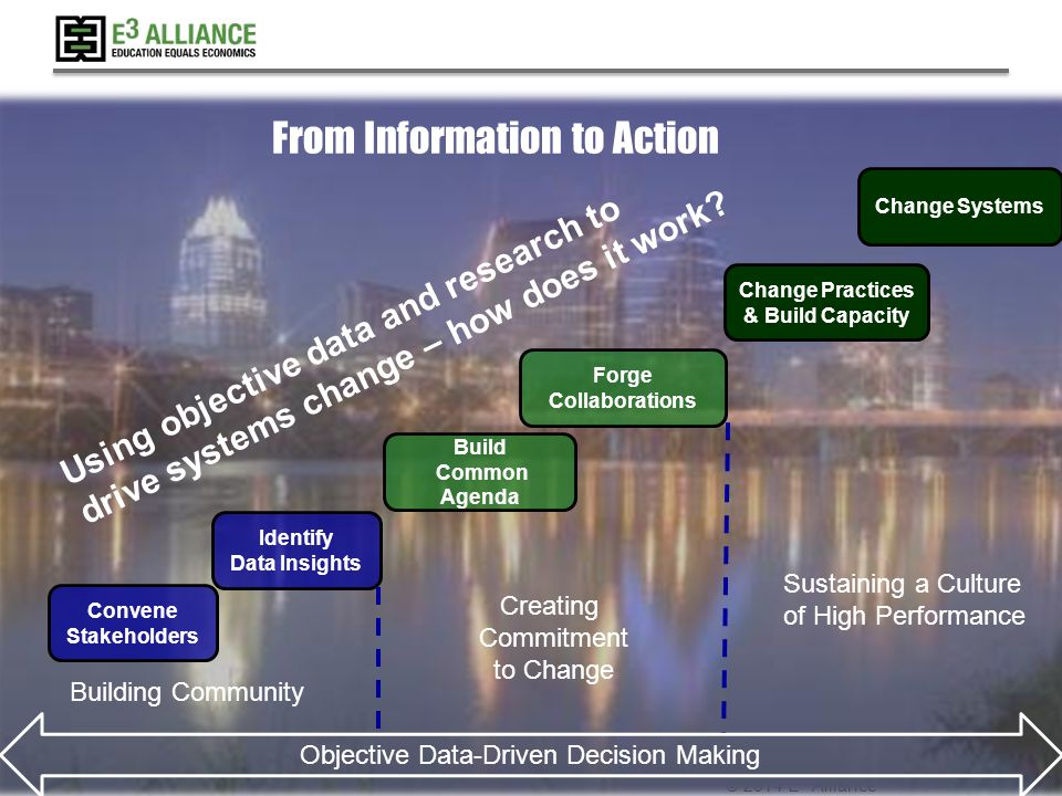 © 2014 E 3 Alliance From Information to Action Identify Data Insights Change Practices & Build Capacity Forge Collaborations Build Common Agenda Convene Stakeholders Building Community Creating Commitment to Change Sustaining a Culture of High Performance Objective Data-Driven Decision Making Change Systems Using objective data and research to drive systems change – how does it work
