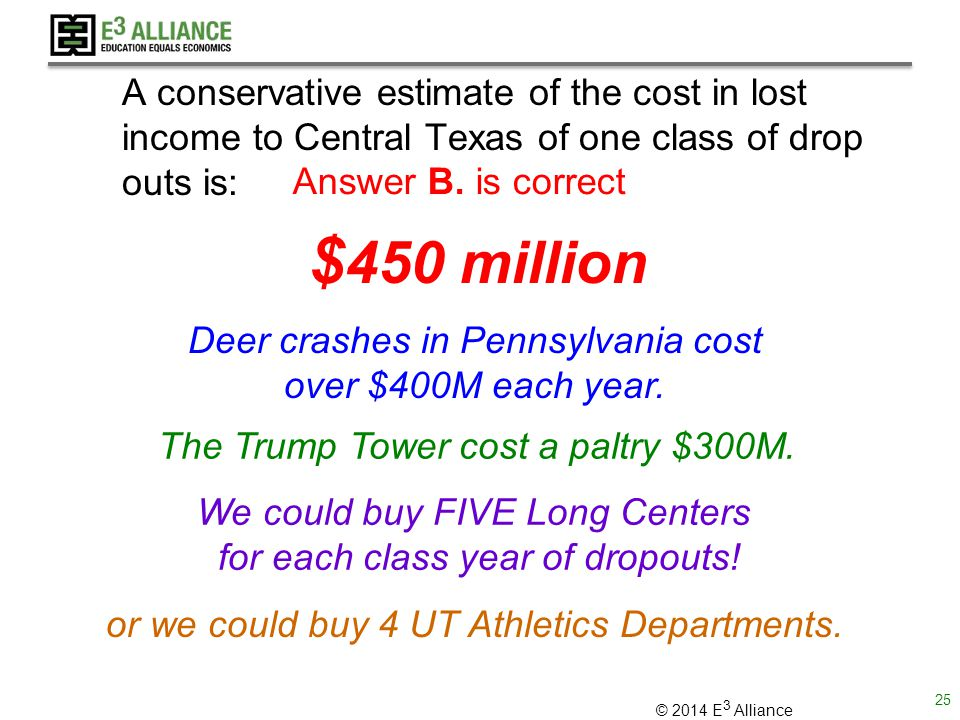 © 2014 E 3 Alliance A conservative estimate of the cost in lost income to Central Texas of one class of drop outs is: Deer crashes in Pennsylvania cost over $400M each year.