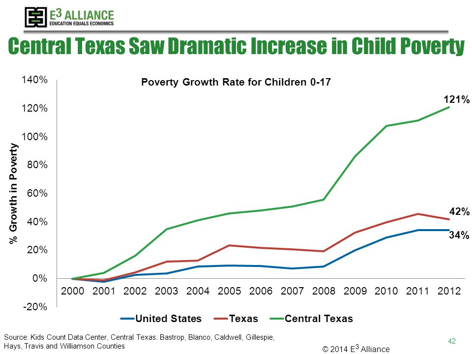 © 2014 E 3 Alliance Central Texas Saw Dramatic Increase in Child Poverty Source: Kids Count Data Center, Central Texas: Bastrop, Blanco, Caldwell, Gillespie, Hays, Travis and Williamson Counties 42
