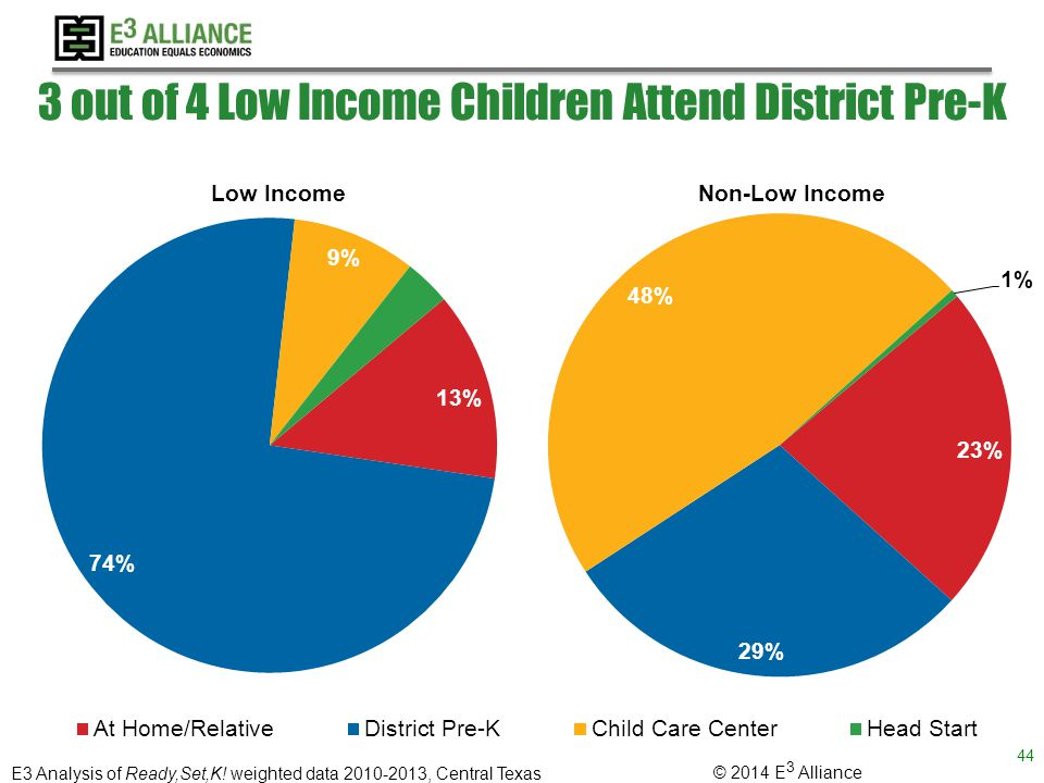 © 2014 E 3 Alliance 3 out of 4 Low Income Children Attend District Pre-K 44 E3 Analysis of Ready,Set,K.