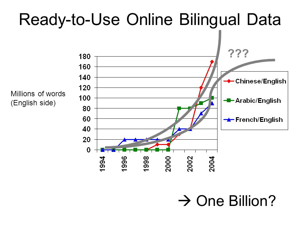 Ready-to-Use Online Bilingual Data Millions of words (English side)  One Billion? ???
