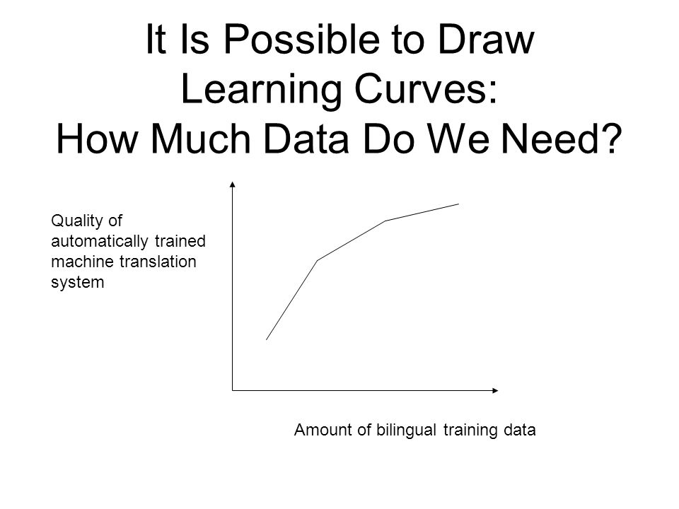 It Is Possible to Draw Learning Curves: How Much Data Do We Need.