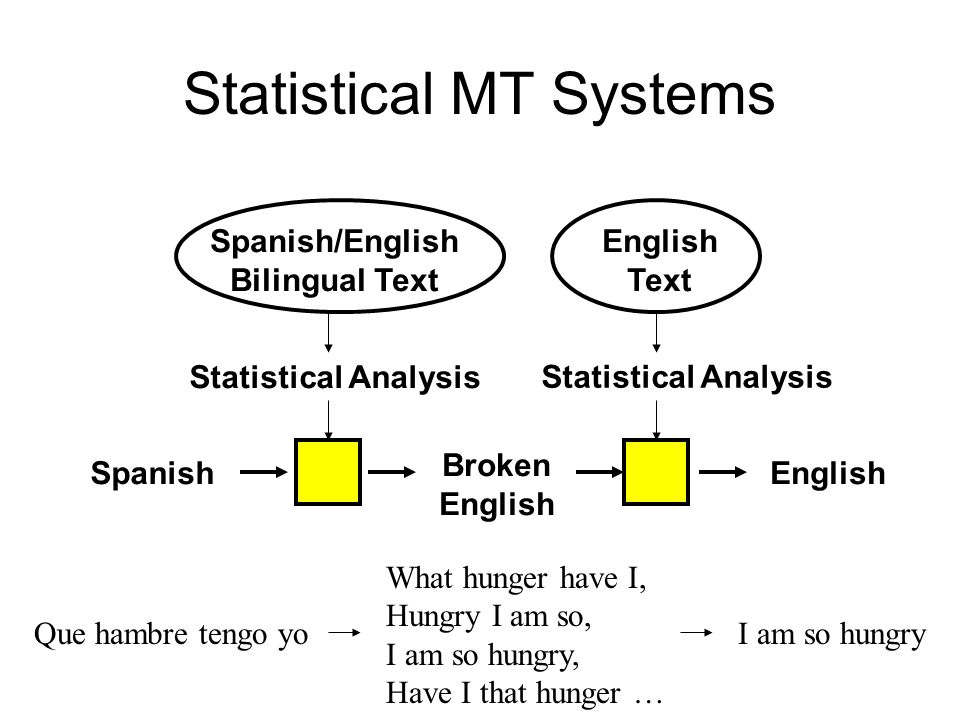Statistical MT Systems Spanish Broken English Spanish/English Bilingual Text English Text Statistical Analysis Que hambre tengo yo What hunger have I, Hungry I am so, I am so hungry, Have I that hunger … I am so hungry