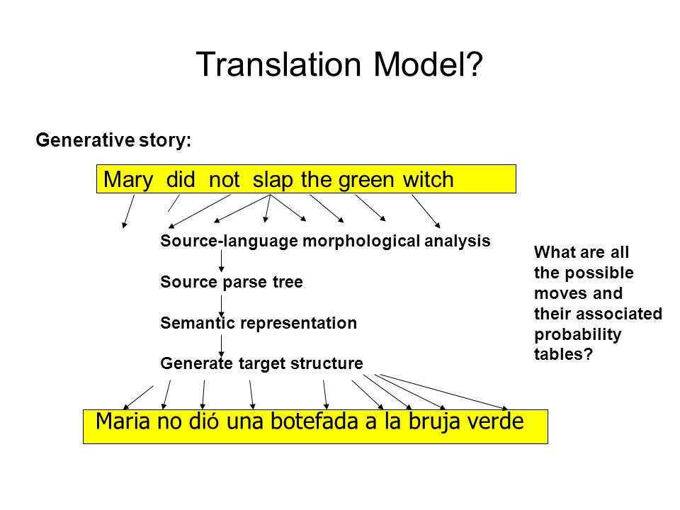 Translation Model? Mary did not slap the green witch Maria no d ió una botefada a la bruja verde Source-language morphological analysis Source parse t