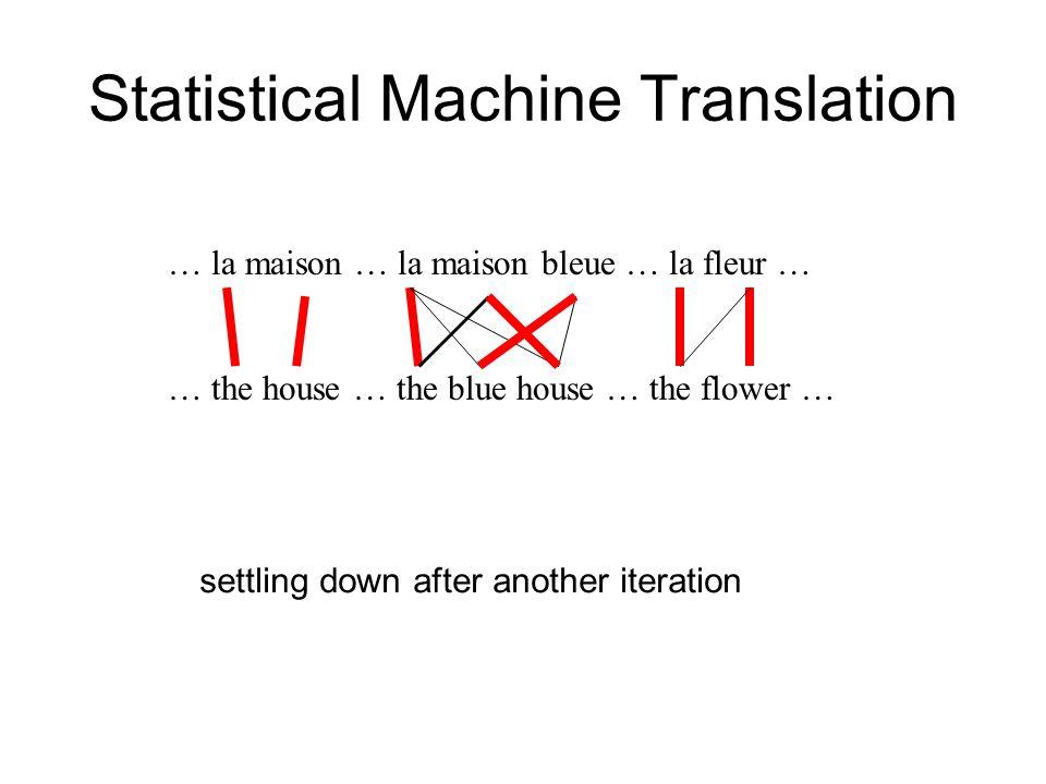 Statistical Machine Translation … la maison … la maison bleue … la fleur … … the house … the blue house … the flower … settling down after another ite