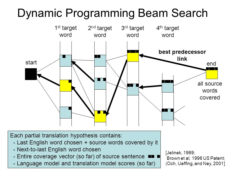 Dynamic Programming Beam Search 1 st target word 2 nd target word 3 rd target word 4 th target word start end Each partial translation hypothesis contains: - Last English word chosen + source words covered by it - Next-to-last English word chosen - Entire coverage vector (so far) of source sentence - Language model and translation model scores (so far) all source words covered [Jelinek, 1969; Brown et al, 1996 US Patent; (Och, Ueffing, and Ney, 2001] best predecessor link