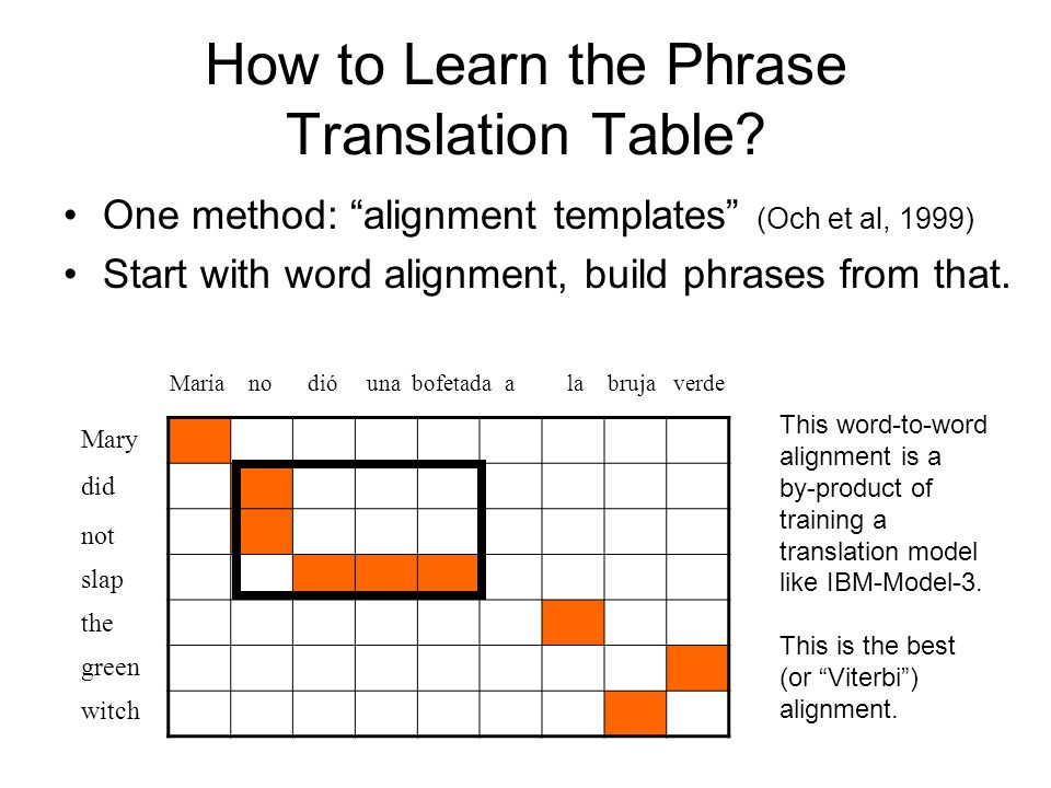 How to Learn the Phrase Translation Table.