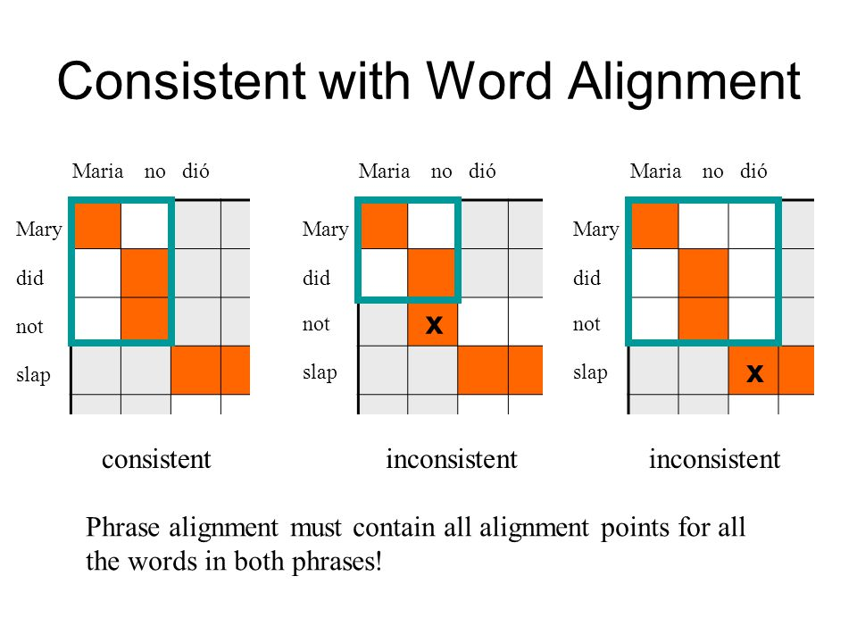 Consistent with Word Alignment Phrase alignment must contain all alignment points for all the words in both phrases.