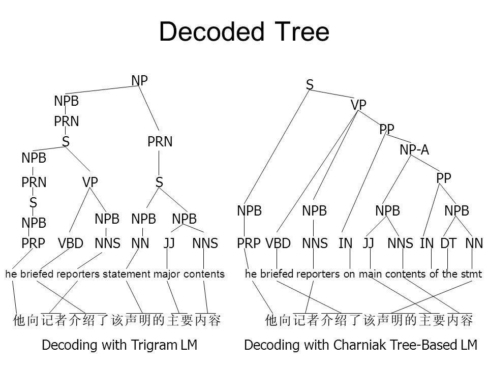 Decoded Tree he briefed reporters statement major contents he briefed reporters on main contents of the stmt PRP NPB S PRN NPB S PRN NPB NP VBDNNSNNJJ