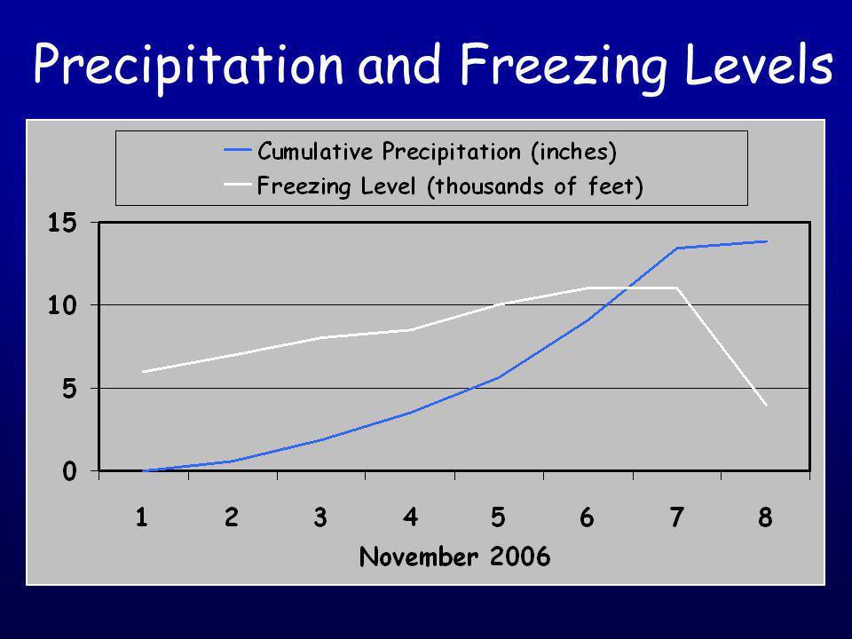 Precipitation and Freezing Levels