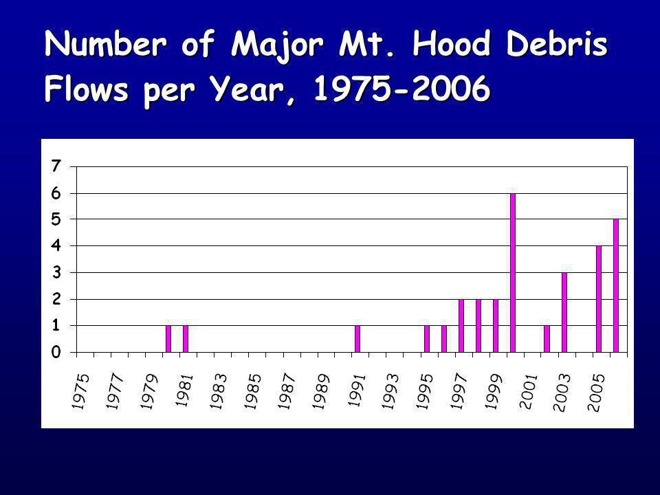 Number of Major Mt. Hood Debris Flows per Year, 1975-2006