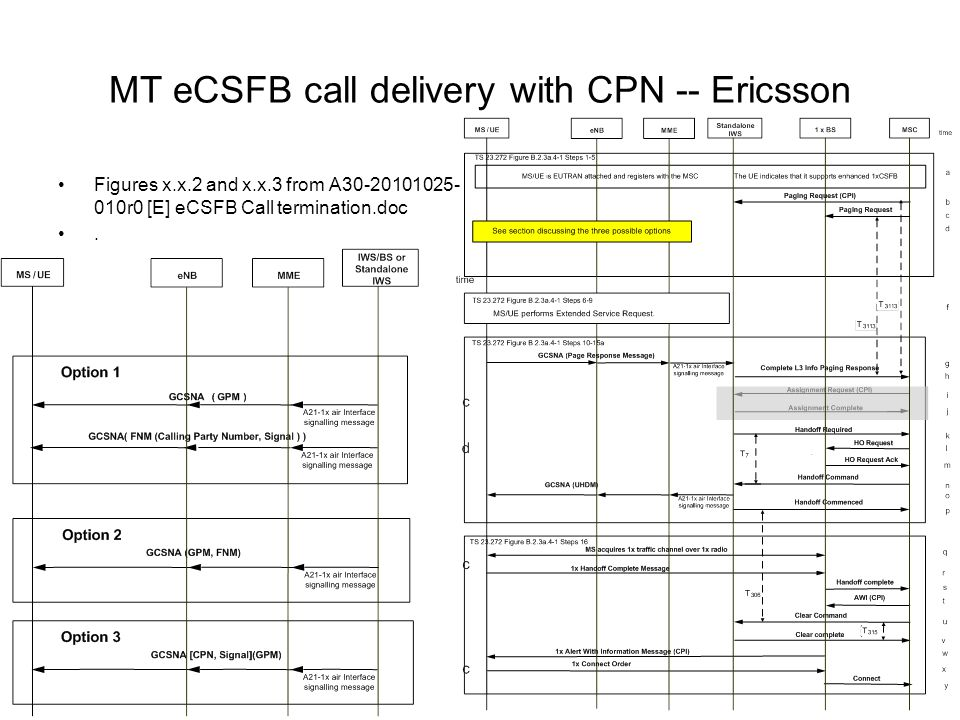 MT eCSFB call delivery with CPN -- Ericsson Figures x.x.2 and x.x.3 from A30-20101025- 010r0 [E] eCSFB Call termination.doc.
