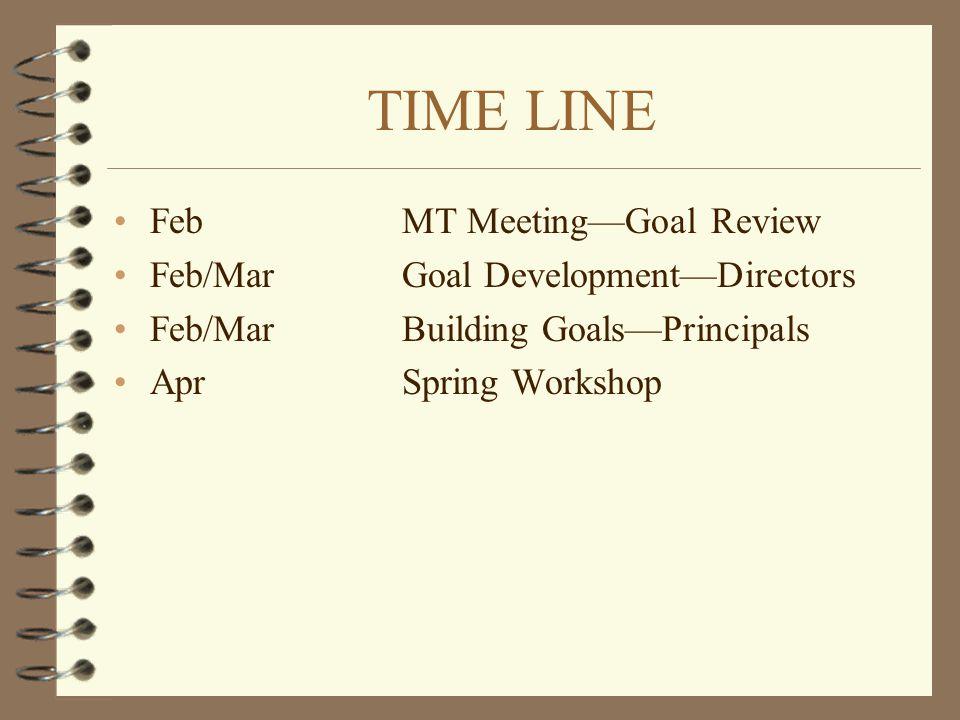 TIME LINE Feb MT Meeting—Goal Review Feb/MarGoal Development—Directors Feb/MarBuilding Goals—Principals AprSpring Workshop