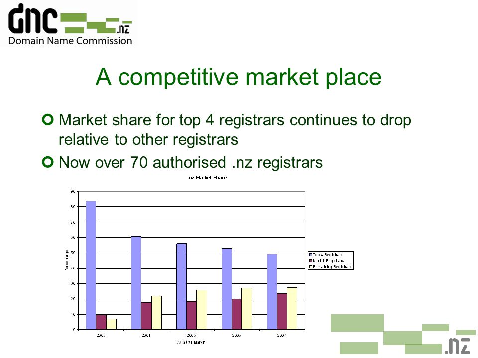 A competitive market place ¢Market share for top 4 registrars continues to drop relative to other registrars ¢Now over 70 authorised.nz registrars