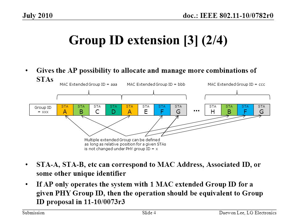 doc.: IEEE 802.11-10/0782r0 Submission Group ID extension [3] (2/4) Gives the AP possibility to allocate and manage more combinations of STAs STA-A, STA-B, etc can correspond to MAC Address, Associated ID, or some other unique identifier If AP only operates the system with 1 MAC extended Group ID for a given PHY Group ID, then the operation should be equivalent to Group ID proposal in 11-10/0073r3 July 2010 Daewon Lee, LG ElectronicsSlide 4 STA A STA B STA C STA D STA A STA E STA F STA G STA H STA B STA F STA G...