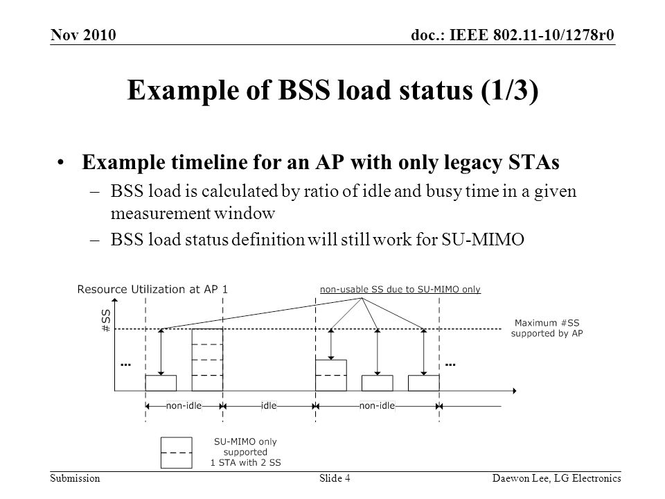 doc.: IEEE 802.11-10/1278r0 Submission Example of BSS load status (1/3) Example timeline for an AP with only legacy STAs –BSS load is calculated by ratio of idle and busy time in a given measurement window –BSS load status definition will still work for SU-MIMO Nov 2010 Slide 4Daewon Lee, LG Electronics