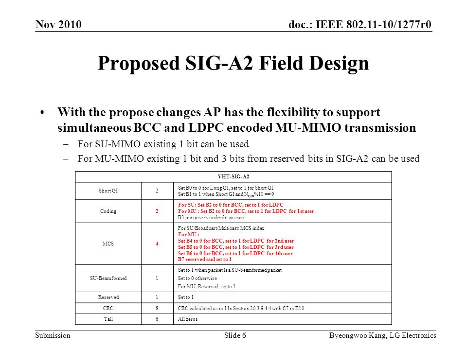 doc.: IEEE 802.11-10/1277r0 Submission Proposed SIG-A2 Field Design With the propose changes AP has the flexibility to support simultaneous BCC and LDPC encoded MU-MIMO transmission –For SU-MIMO existing 1 bit can be used –For MU-MIMO existing 1 bit and 3 bits from reserved bits in SIG-A2 can be used VHT-SIG-A2 Short GI2 Set B0 to 0 for Long GI, set to 1 for Short GI Set B1 to 1 when Short GI and N sym %10 == 9 Coding2 For SU: Set B2 to 0 for BCC, set to 1 for LDPC For MU : Set B2 to 0 for BCC, set to 1 for LDPC for 1st user B3 purpose is under discussion MCS4 For SU/Broadcast/Multicast: MCS index For MU : Set B4 to 0 for BCC, set to 1 for LDPC for 2nd user Set B5 to 0 for BCC, set to 1 for LDPC for 3rd user Set B6 to 0 for BCC, set to 1 for LDPC for 4th user B7 reserved and set to 1 SU-Beamformed1 Set to 1 when packet is a SU-beamformed packet Set to 0 otherwise For MU: Reserved, set to 1 Reserved1Set to 1 CRC8CRC calculated as in 11n Section 20.3.9.4.4 with C7 in B10 Tail6All zeros Nov 2010 Slide 6Byeongwoo Kang, LG Electronics