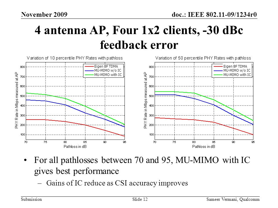 doc.: IEEE 802.11-09/1234r0 Submission November 2009 Sameer Vermani, QualcommSlide 12 4 antenna AP, Four 1x2 clients, -30 dBc feedback error For all pathlosses between 70 and 95, MU-MIMO with IC gives best performance –Gains of IC reduce as CSI accuracy improves Eigen BF TDMA MU-MIMO w/o IC MU-MIMO with IC Eigen BF TDMA MU-MIMO w/o IC MU-MIMO with IC