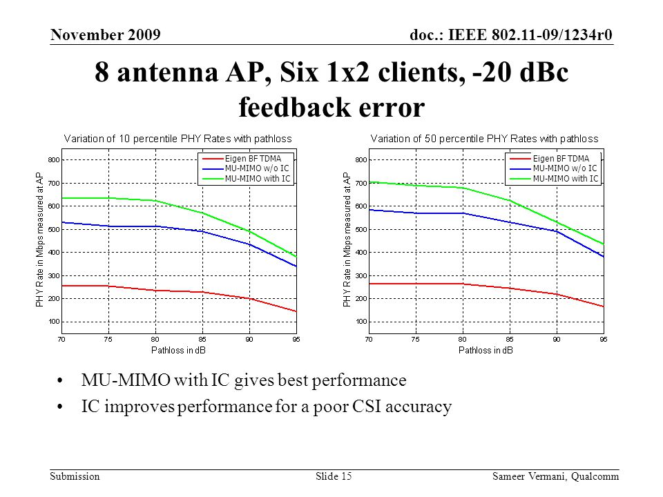 doc.: IEEE 802.11-09/1234r0 Submission November 2009 Sameer Vermani, QualcommSlide 15 8 antenna AP, Six 1x2 clients, -20 dBc feedback error MU-MIMO with IC gives best performance IC improves performance for a poor CSI accuracy Eigen BF TDMA MU-MIMO w/o IC MU-MIMO with IC Eigen BF TDMA MU-MIMO w/o IC MU-MIMO with IC