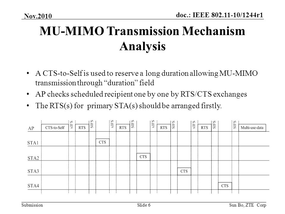doc.: IEEE 802.11-10/1244r1 Submission Nov.2010 Sun Bo, ZTE CorpSlide 6 MU-MIMO Transmission Mechanism Analysis A CTS-to-Self is used to reserve a lon