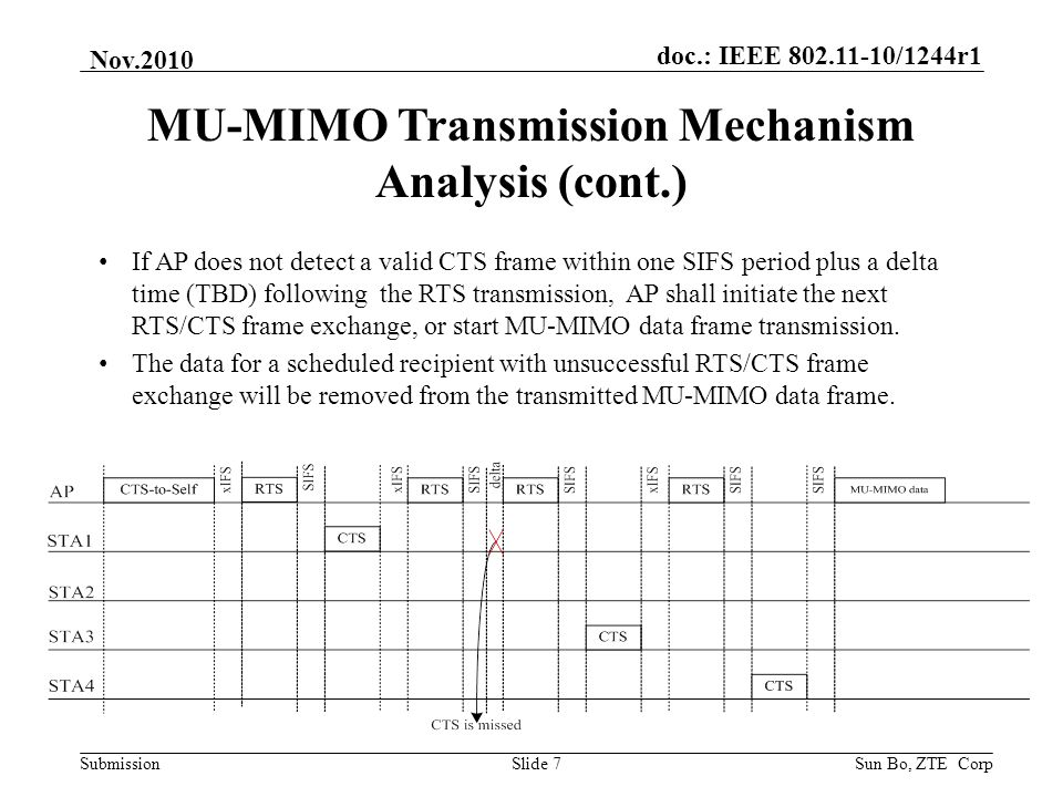 doc.: IEEE 802.11-10/1244r1 Submission Nov.2010 Sun Bo, ZTE CorpSlide 7 MU-MIMO Transmission Mechanism Analysis (cont.) If AP does not detect a valid