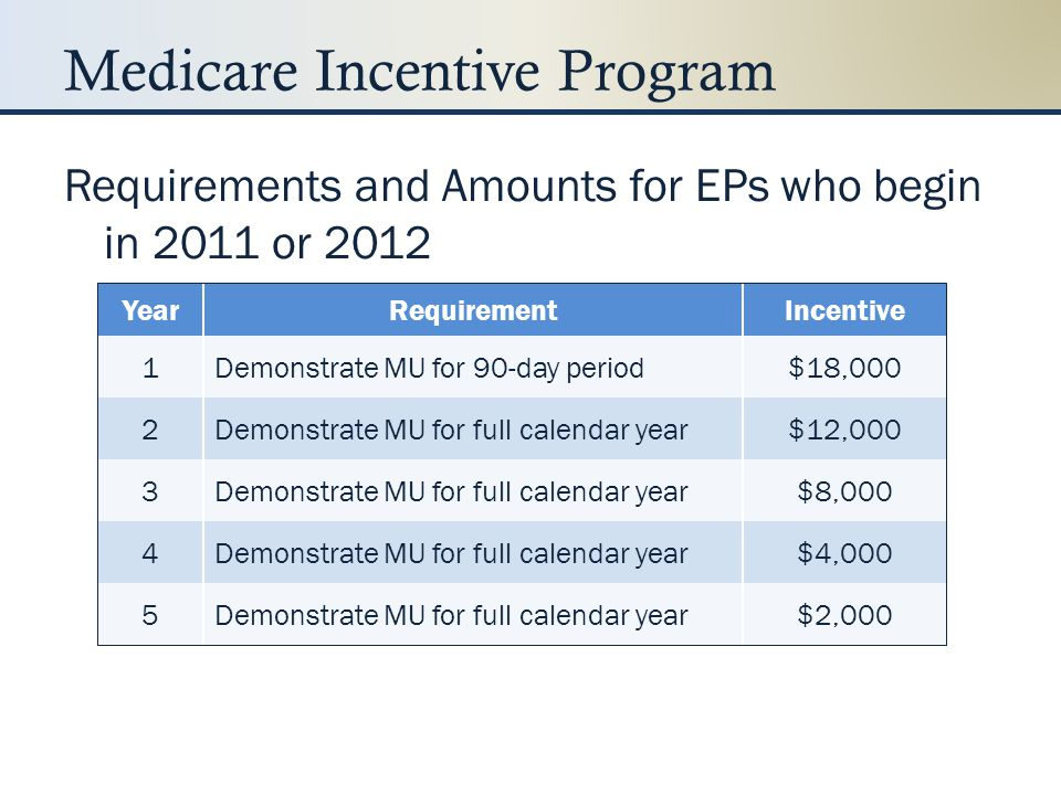 Medicare Incentive Payments Payment Year First Year EP Demonstrates MU 20112012201320142015 CY 2011$18,000 CY 2012$12,000$18,000 CY 2013$8,000$12,000$15,000 CY 2014$4,000$8,000$12,000 CY 2015$2,000$4,000$8,000 $0 CY 2016$2,000$4,000 $0 Total$44,000 $39,000$24,000$0