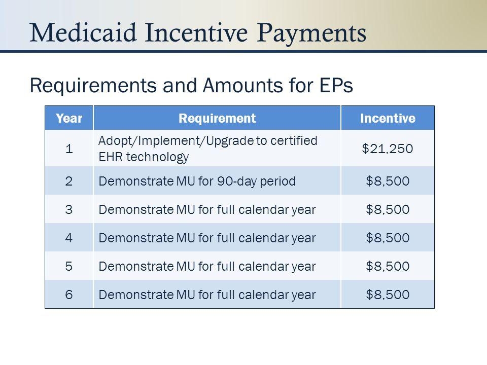 EHR Incentive Program Registration www.cms.gov/ehrincentiveprograms/