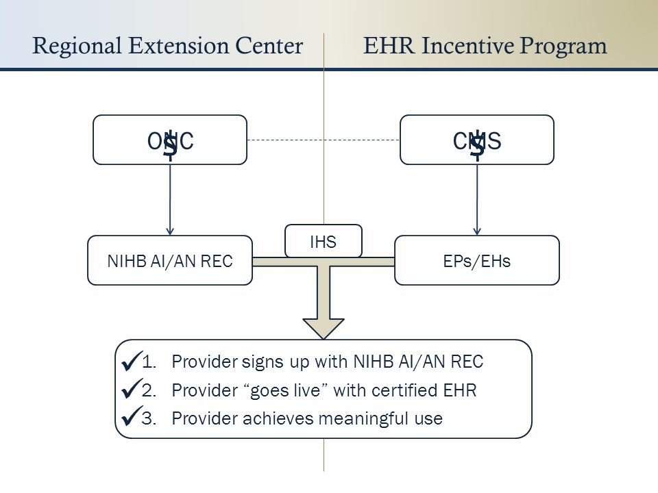 """Regional Extension CenterEHR Incentive Program ONCCMS NIHB AI/AN RECEPs/EHs 1. Provider signs up with NIHB AI/AN REC 2. Provider """"goes live"""" with cert"""