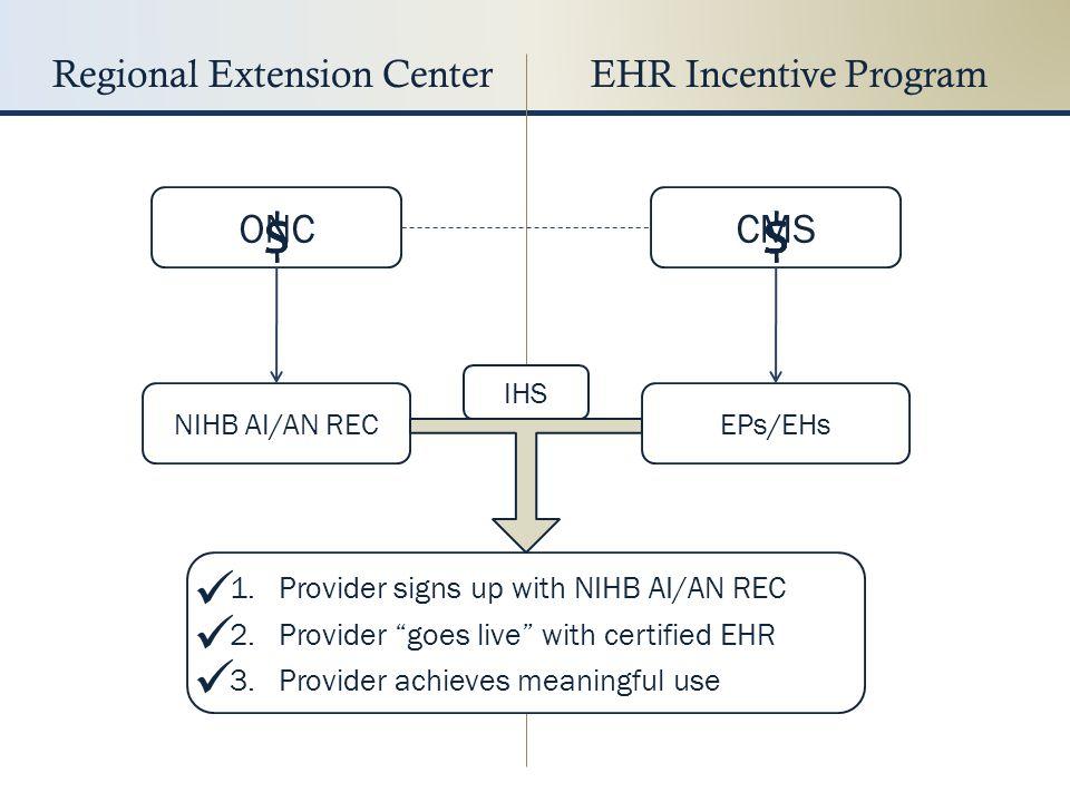 NIHB REC M1: Sign Up http://nihb.org/rec/rec.php