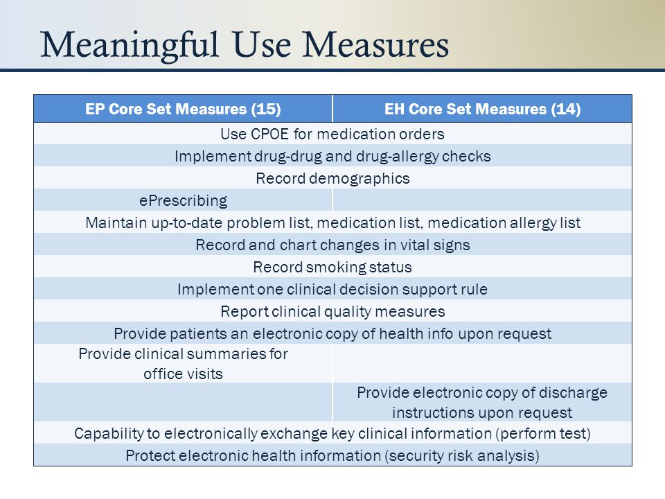 Meaningful Use Measures EP Menu Set Measures (10)EH Menu Set Measures (10) Send reminders to patients Provide patients with timely electronic access to their health information Record advance directives Submit electronic data on reportable lab results to public health agencies Implement drug formulary checks Incorporate clinical lab test results into certified EHR Generate lists of patients by specific conditions Provide summary of care records for patients referred to other providers/facilities Use certified EHR to identify and provide patient-specific education resources Perform medication reconciliation for patients referred to the EP/EH Submit electronic data to immunization registries Submit electronic syndromic surveillance data to public health agencies