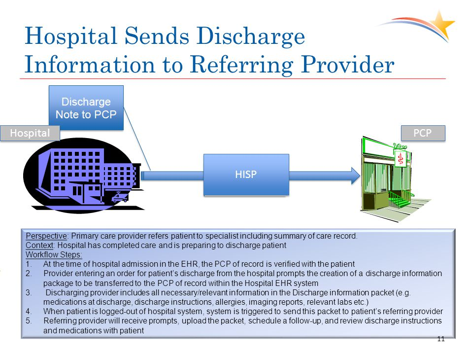 Hospital Sends Discharge Information to Referring Provider Perspective: Primary care provider refers patient to specialist including summary of care r