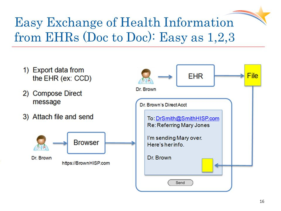 Easy Exchange of Health Information from EHRs (Doc to Doc): Easy as 1,2,3 16