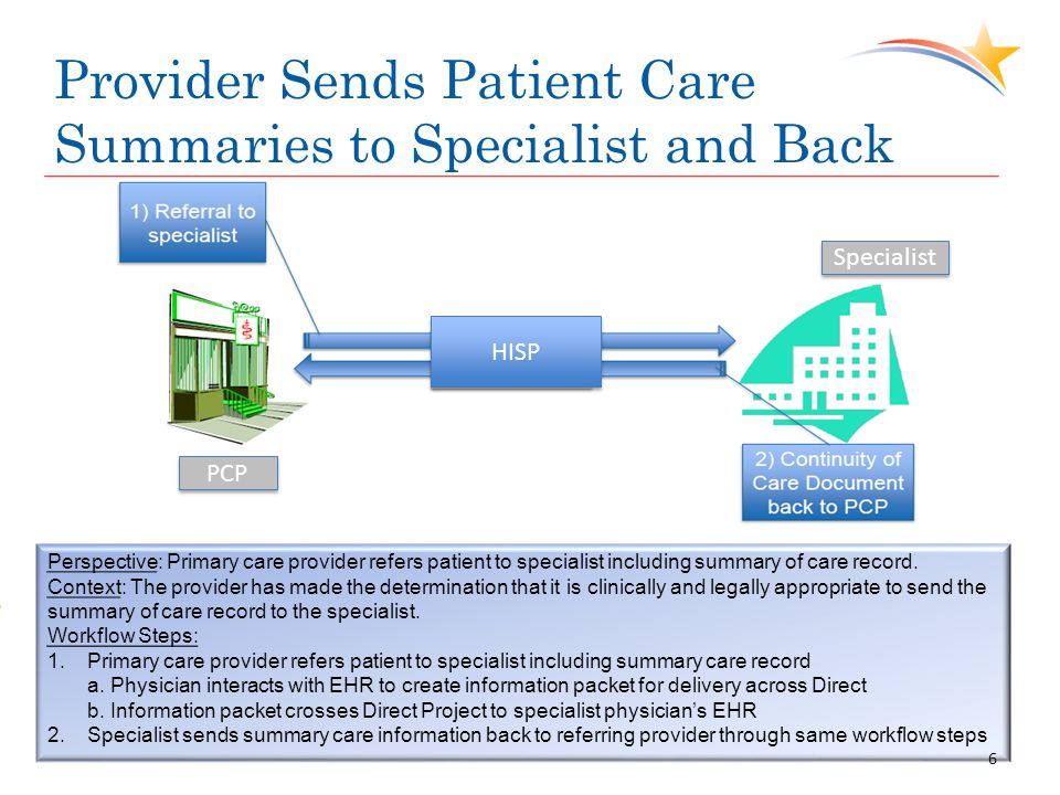 Provider Sends Patient Care Summaries to Specialist and Back Perspective: Primary care provider refers patient to specialist including summary of care
