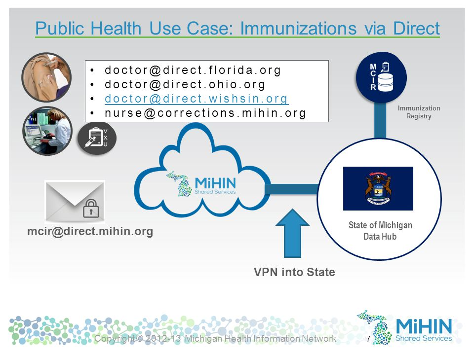 Michigan Direct HISP Activities In production with Public Health reporting: Immunization messages from other states Reportable Lab messages from Michigan HIEs or other states Syndromics messages from Michigan HIEs or other states In pilot with Meaningful Use Stage 2 reporting Clinical quality measures (CQM QRDA CAT III – aggregate/summaries) Adopting EHNAC-DTAAP (DirectTrust) accreditation in Direct Marketplace for Michigan (issued RFP to Direct vendors 12-05-13) http://mihin.org/mihin-rfp-2013-004/ http://mihin.org/mihin-rfp-2013-004/ Integrating with state-wide Provider Directory Federated Identity Management (FIdM) Pilot – Single Sign On (SSO) Copyright © 2012-13 Michigan Health Information Network