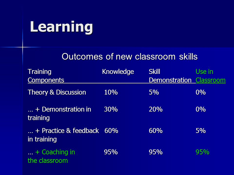 Learning Outcomes of new classroom skills Training Knowledge Skill Use in Components Demonstration Classroom Theory & Discussion 10% 5% 0% … + Demonst