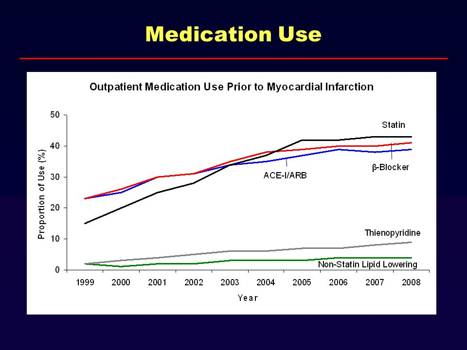 Medication Use ACE - I/AR B Thien opyridi ne Non-Statin Lipid Lowering β- Blo cke r St at in ACE - I/AR B Thien opyridi ne Non-Statin Lipid Lowering β- Blo cke r St at in ACE - I/AR B Thien opyridi ne Non-Statin Lipid Lowering β- Blo cke r St at in