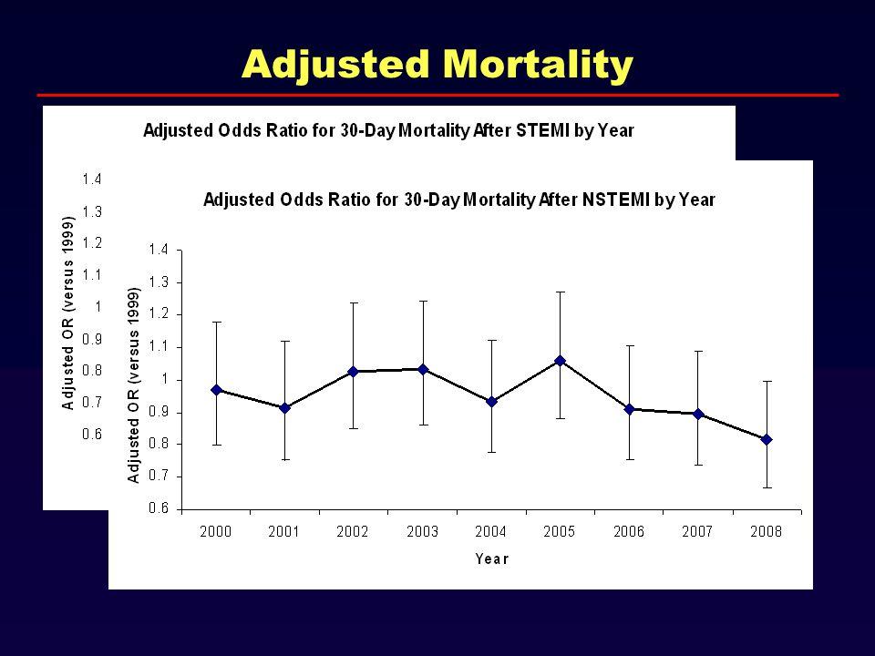 Adjusted Mortality