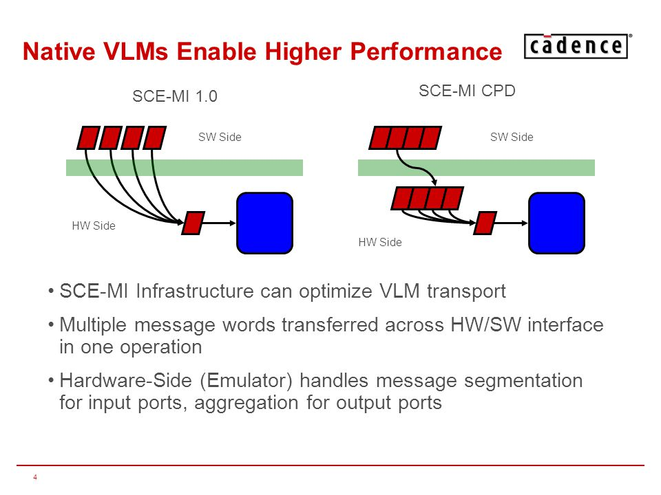 5 SCE-MI 2.0: Desirable Characteristics Language Neutrality –C/C++ –Synthesizable Verilog/VHDL/SystemVerilog Platform Neutrality –Simulation/Acceleration, Event-Based/Cycle-Based Support Ease-of-Use/Performance trade-off –SCE-MI 1.0/2.0 compatibility and co-existence allows selection of appropriate mechanism * These characteristics are embodied in the Cadence-Proposed Draft (CPD) and Cadence's implementation of same