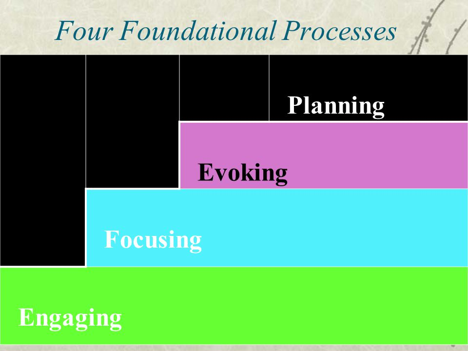 Four Foundational Processes Planning Evoking Focusing Engaging