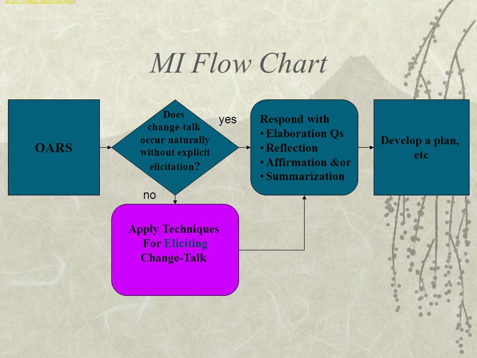 MI Flow Chart OARS Does change-talk occur naturally without explicit elicitation .