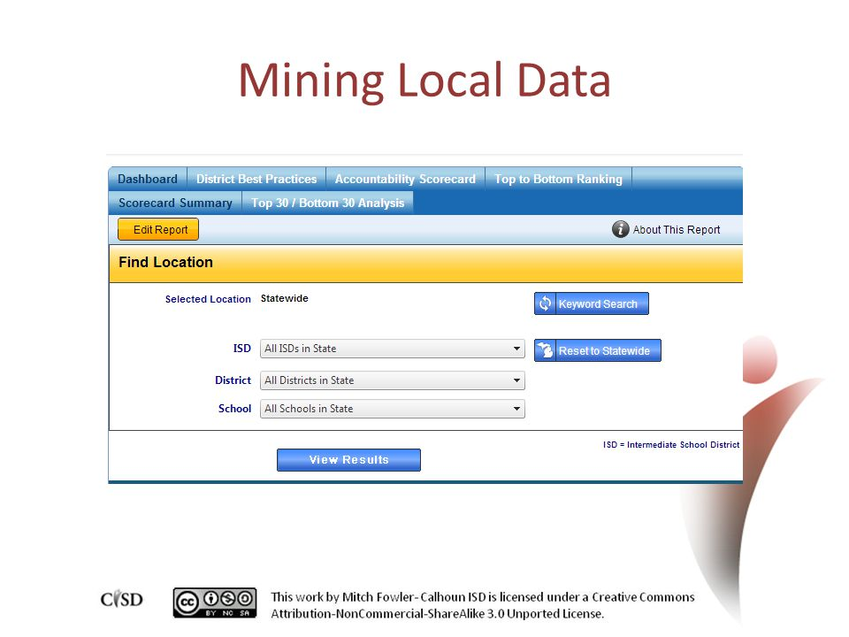 Mining Local Data