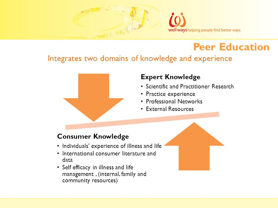 Peer Education Integrates two domains of knowledge and experience Expert Knowledge Scientific and Practitioner Research Practice experience Profession