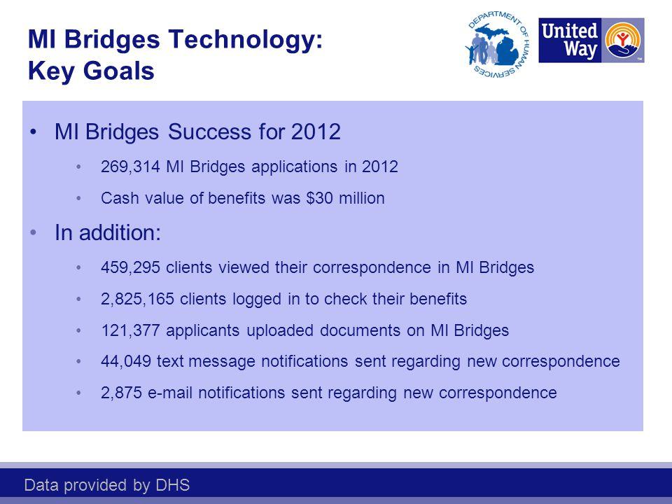 MI Bridges Success for 2012 269,314 MI Bridges applications in 2012 Cash value of benefits was $30 million In addition: 459,295 clients viewed their c