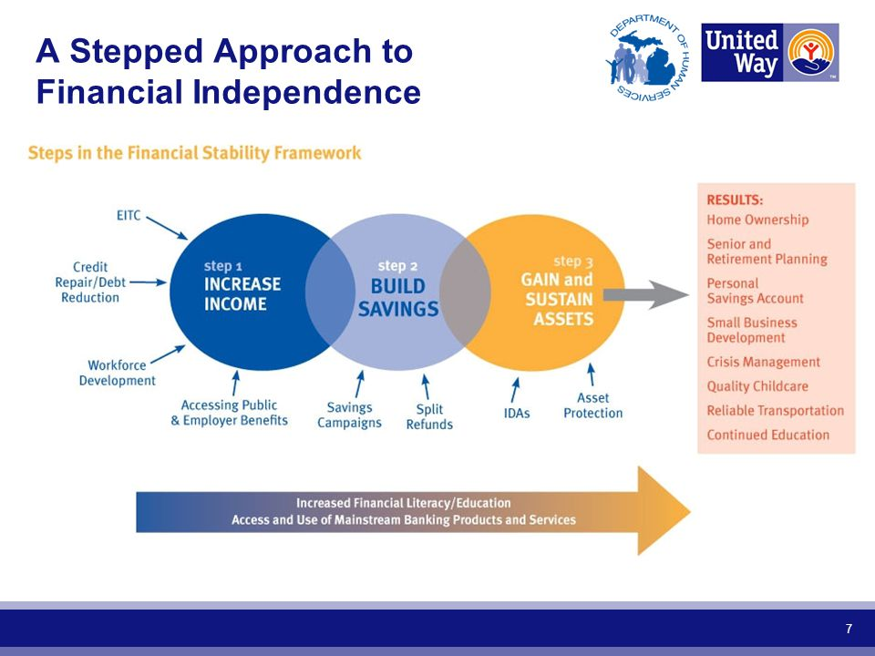 A Stepped Approach to Financial Independence 7