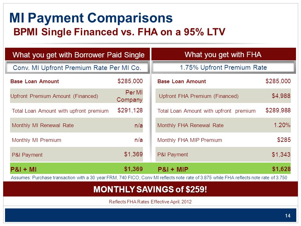 14 MI Payment Comparisons What you get with Borrower Paid Single Conv.