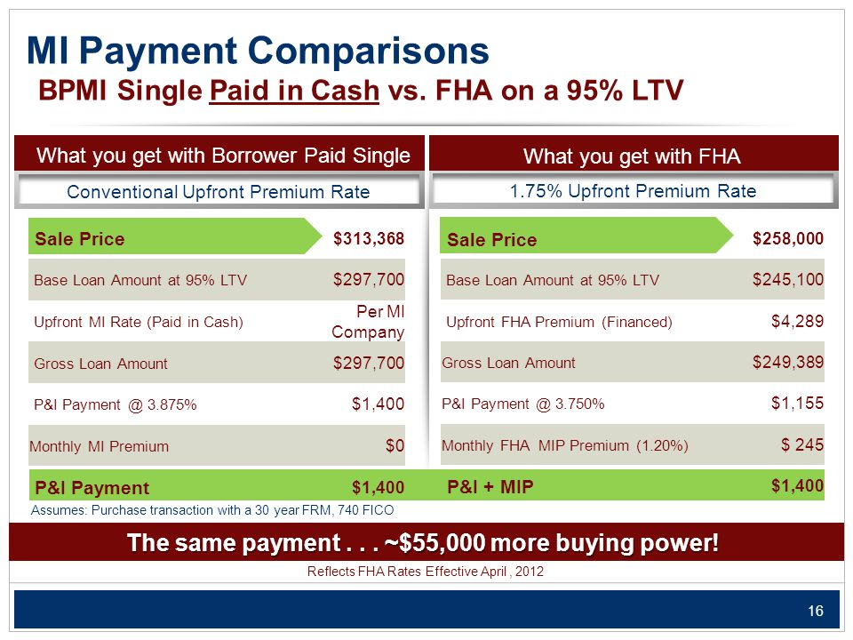16 What you get with FHA MI Payment Comparisons What you get with Borrower Paid Single Conventional Upfront Premium Rate 1.75% Upfront Premium Rate BPMI Single Paid in Cash vs.