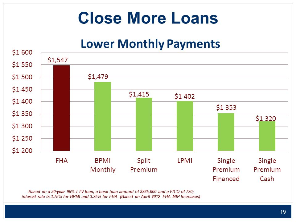 19 Close More Loans Based on a 30-year 95% LTV loan, a base loan amount of $285,000 and a FICO of 720; interest rate is 3.75% for BPMI and 3.25% for FHA (Based on April 2012 FHA MIP Increases)