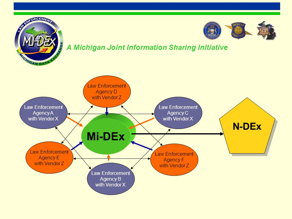Mi-DEx Law Enforcement Agency D with Vendor Z Law Enforcement Agency E with Vendor Z Law Enforcement Agency F with Vendor Z Law Enforcement Agency A with Vendor X Law Enforcement Agency B with Vendor X Law Enforcement Agency C with Vendor X A Michigan Joint Information Sharing Initiative N-DEx