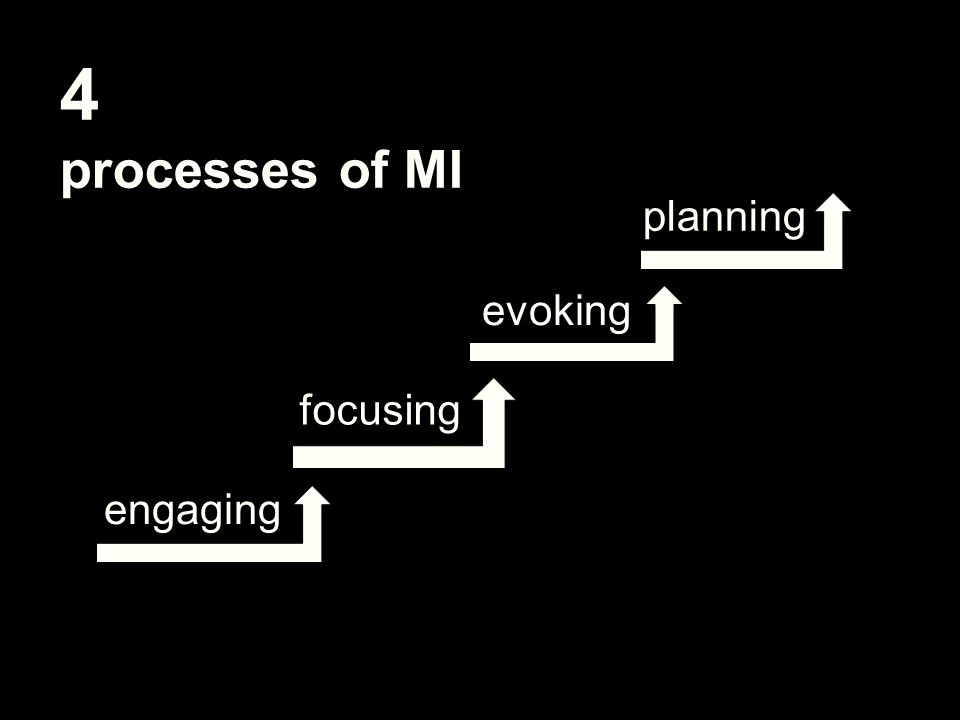 4 processes of MI engaging focusing evoking planning