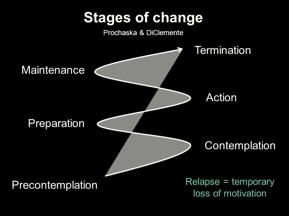 Stages of Change: Counselor Tasks PRECONTEMPLATION: Raise doubt; increase person's perceptions of risk of behavior, dissonance with values CONTEMPLATION: Explore ambivalence; evoke reasons for change, risks of not changing PREPARATION: Help individual determine best course of action; develop change plan